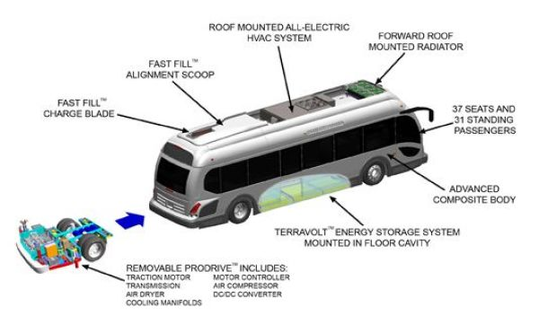 Additionally Like Some Older Bus Designs It Has Its