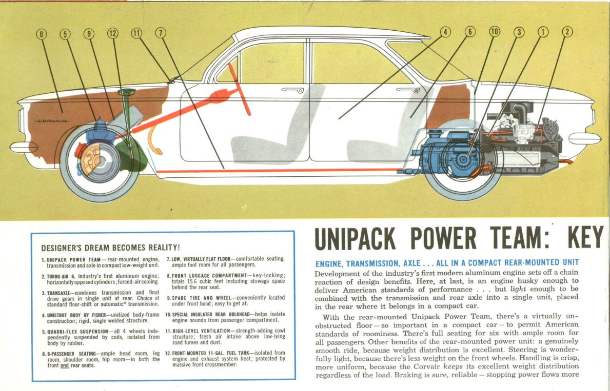 Automotive History Corvair Warm Comfort Heating Optional 1960 Wiring Diagrams Of 1964 Chevrolet Greenbrier There Were Other Issues With The That Seen To Make It Vulnerable Competition From Falcon And Valiant