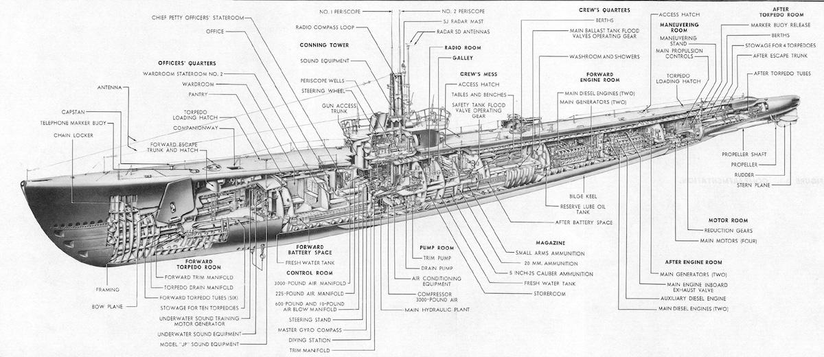 Dockside Classic: USS Burrfish (SSR-312) – A Deep Dive Into