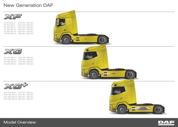 2021 DAF model overview