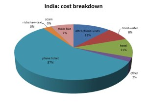 expenses for one month in India