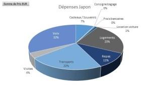 Pourcentage de dépenses au Japon