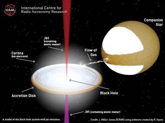 Funcionamento de um buraco negro