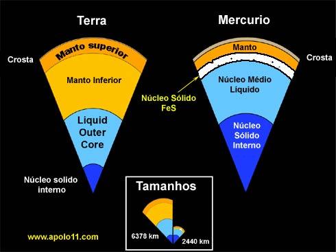 Comparação entre o núcleo da Terra e o de Mercúrio