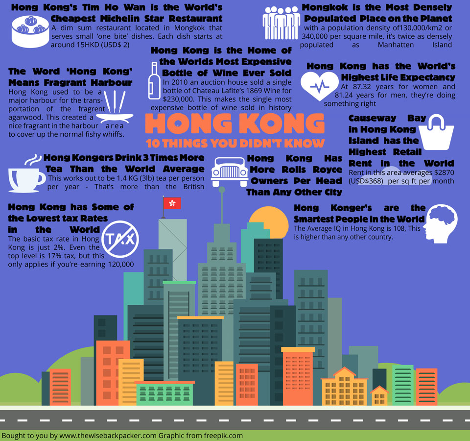 10 things you didn't know about Hong Kong info Graphic