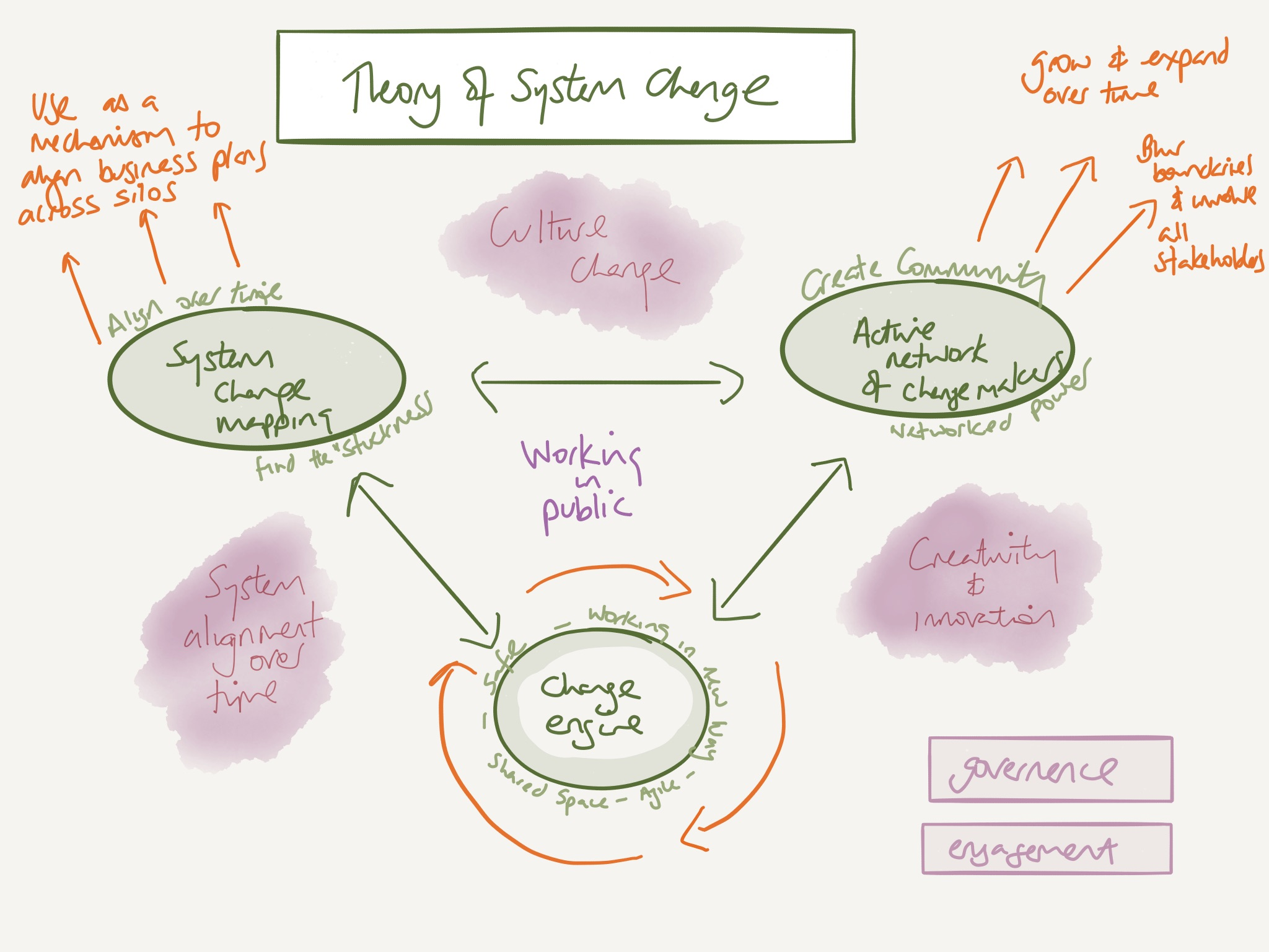 Systems Thinking Theory Of Change