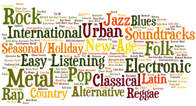 Curiouskeeda - Music Genres - Featured Image