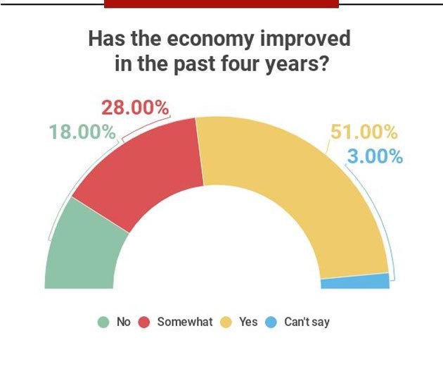 Budget survey report