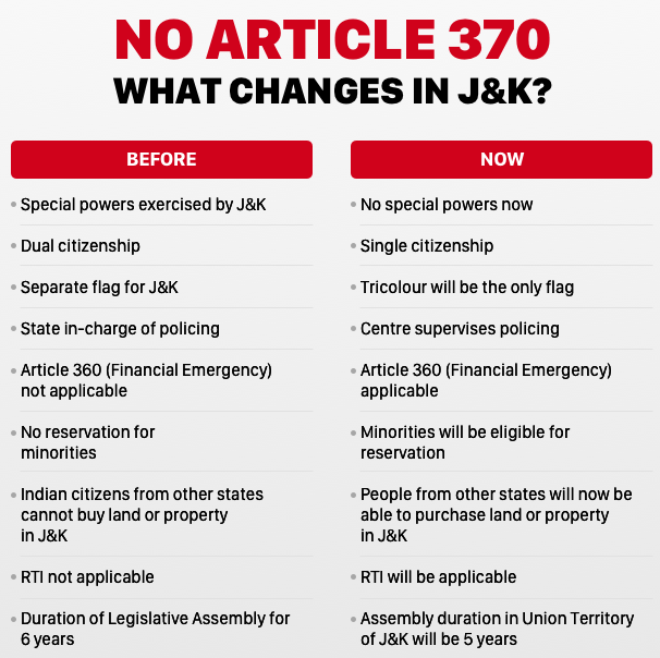 Article 370 removed effects and changes in jammu and kashmir
