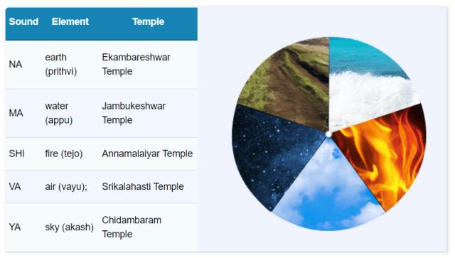Pancha Bhoota Spiritual Tour dedicated to shiva