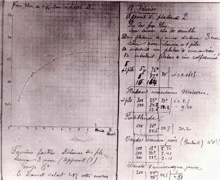 Notas de laboratorio de Marie Curie
