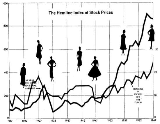 La relación entre la moda femenina y la bolsa de valores