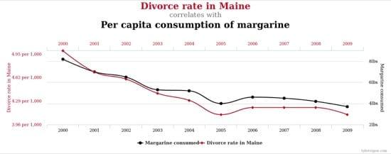 Relación entre los divorcios en Maine y el consumo de margarina per cápita