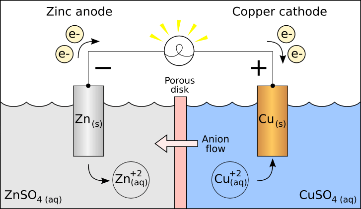 10 Notable Differences Between Anode and Cathode