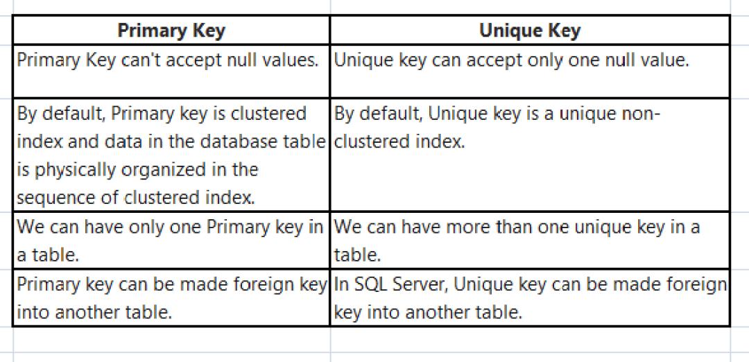 10 Notable Differences Between Primary Key and Unique Key