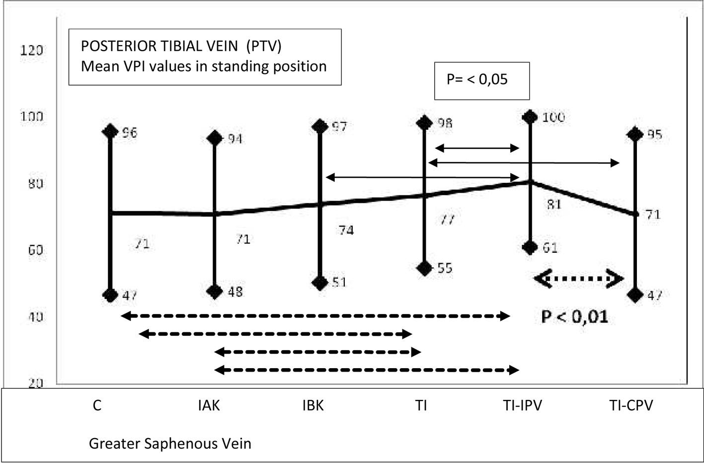 The Value Of Doppler Venous Pressure Index In Chronic