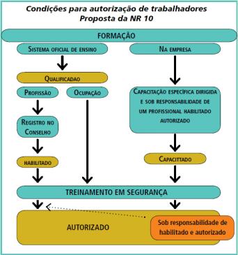 Critérios Autorização