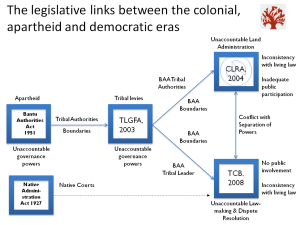 How the laws link