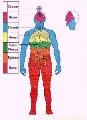 Chakra Stones Healing