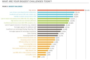 WHAT ARE YOUR BIGGEST CHALLENGES TODAY