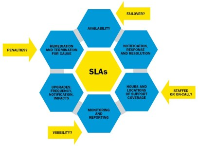 FIGURE 2: SLAs Are a Key to Success