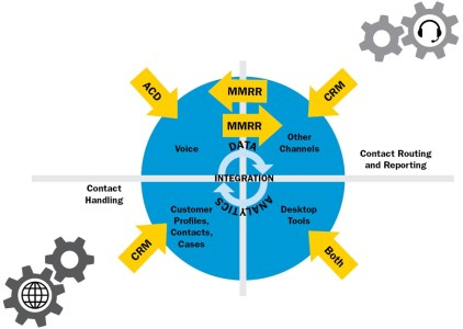 FIGURE 1-Technology Enables a Great Omnichannel Experience for Customers and Agents