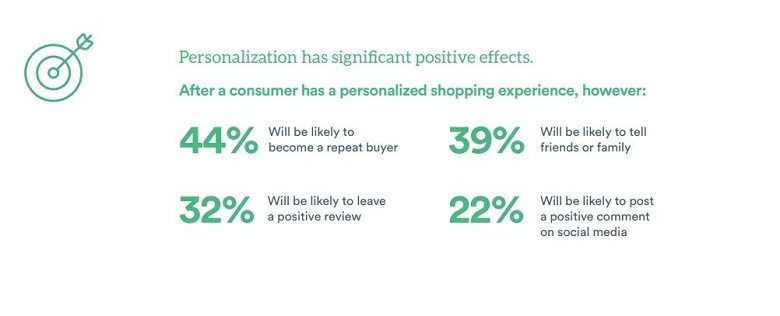 Diagram on the positive effects of personalisation