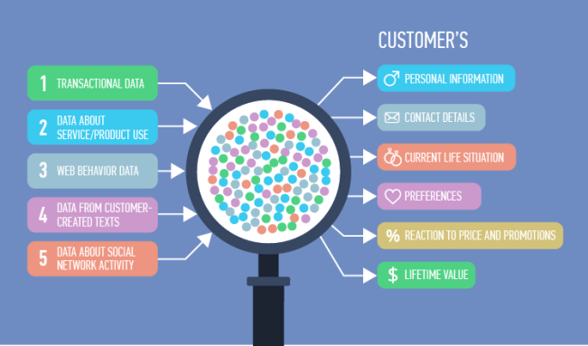 Customer relationships can start by getting to know them through data