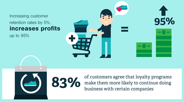 Customer loyalty programs and its real value