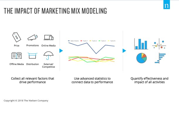 mix modelling within econometric model that can help businesses improve