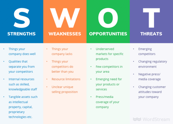 The image shows what should be included in a SWOT analysis and how it can be used to improve strategic marketing plan