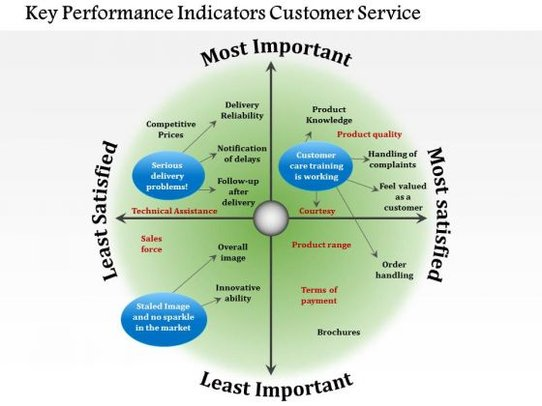 Key Performance Indicators Customer Service. Customer service differentiation can help improve sales.