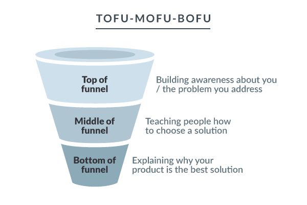 The three sections of a marketing funnel