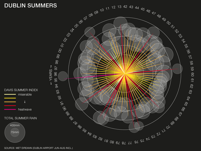 amazing data visualisations
