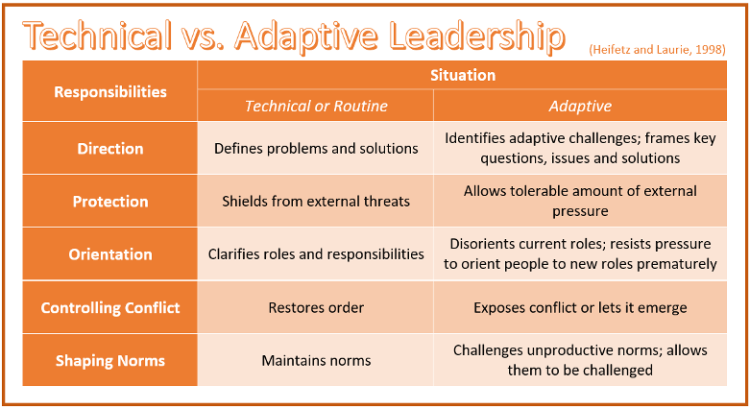 Adaptive Change leadership style
