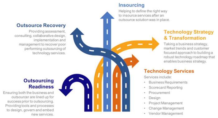 Technology Consulting Offering