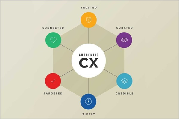 CX Chatbot diagram