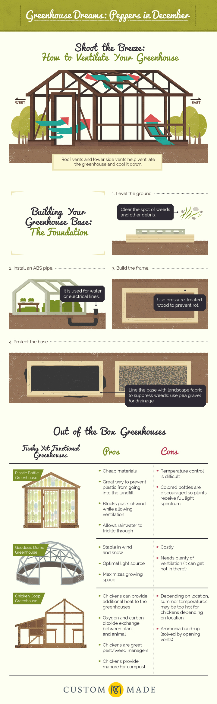 DIY Greenhouse [Infographic] | ecogreenlove