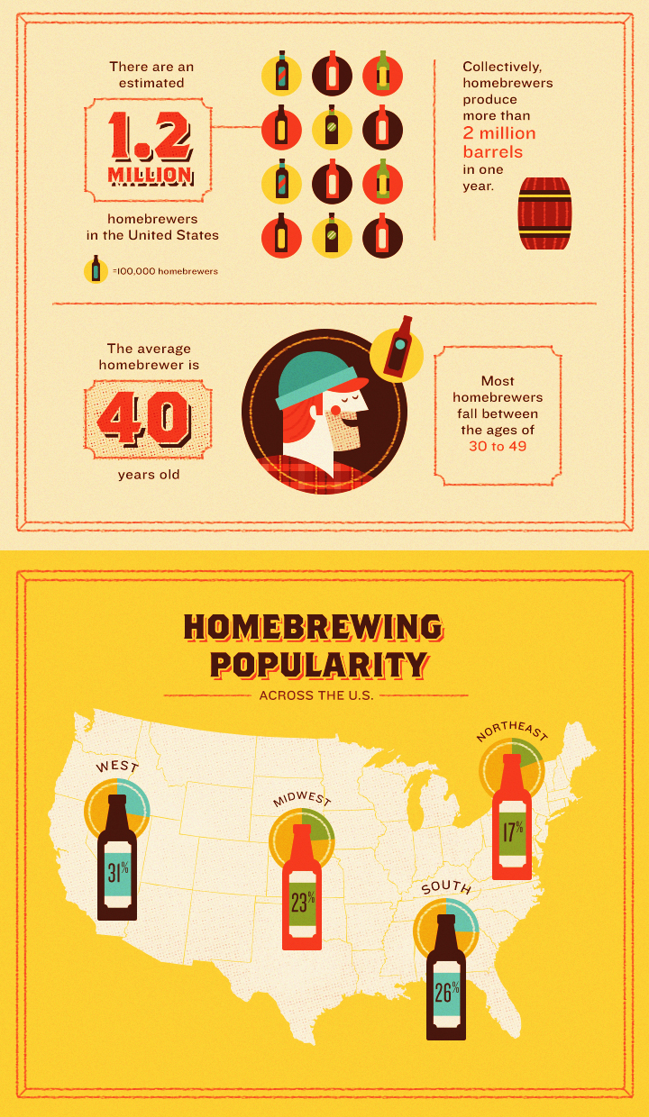 Homebrewing Popularity