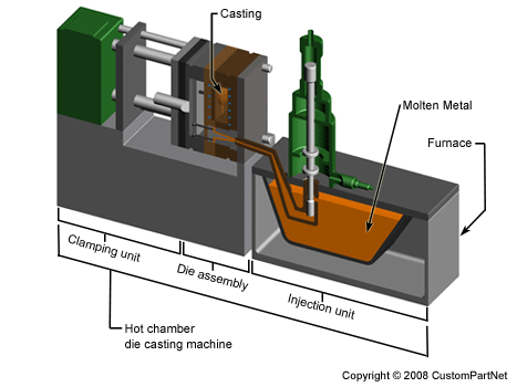 Die casting hot chamber machine overview
