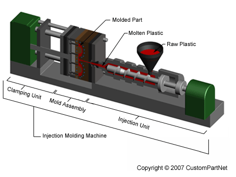 Injection molding machine overview