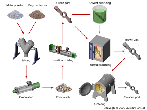 Metal Injection Molding (MIM)