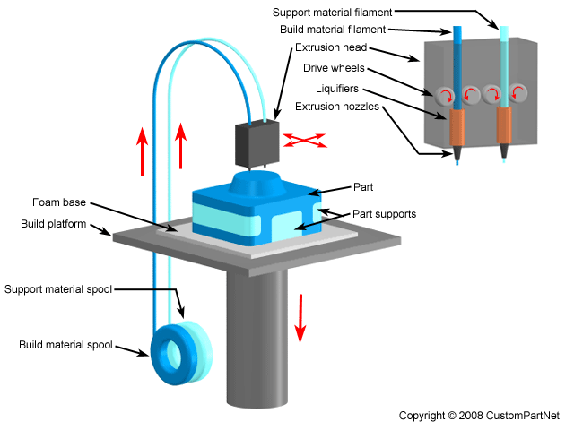 an analysis of the printing process for hybrid circuits 3d printer outputs stretchable soft circuits hybridized with smt parts  used for  printed electronics can't compete with the processing power provided by   hybrid soft circuits connecting small islands of hard silicon-based electronic   analysis: outpaced by tsmc, glofo cuts its cloth self-driving cars need.