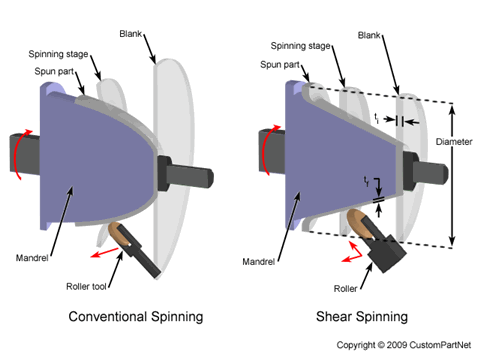 Conventional Spinning vs. Shear Spinning