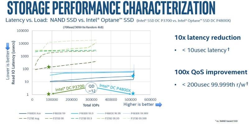 intel-3dxpoint-optane-ssd-dc-p4800x-launch-press-deck05
