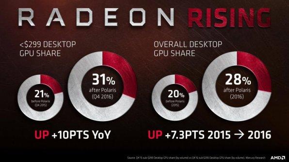 radeon-rising-market-share