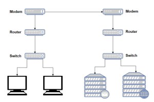 Difference Between Modem, Router and Switch, Explained