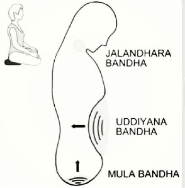 What is Maha Bandha?