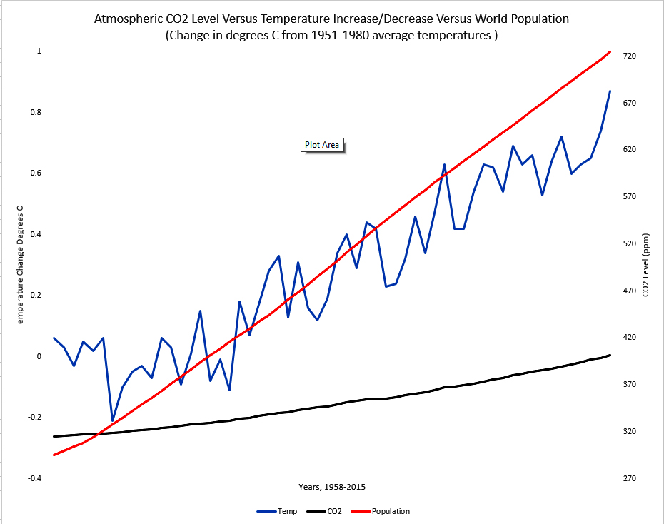 co2-temp-population-chart