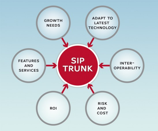 SIP Trunking, DIDs and SIP Trunking for Dummies, CX Master